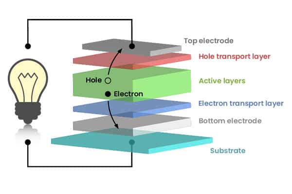 Solar panels model